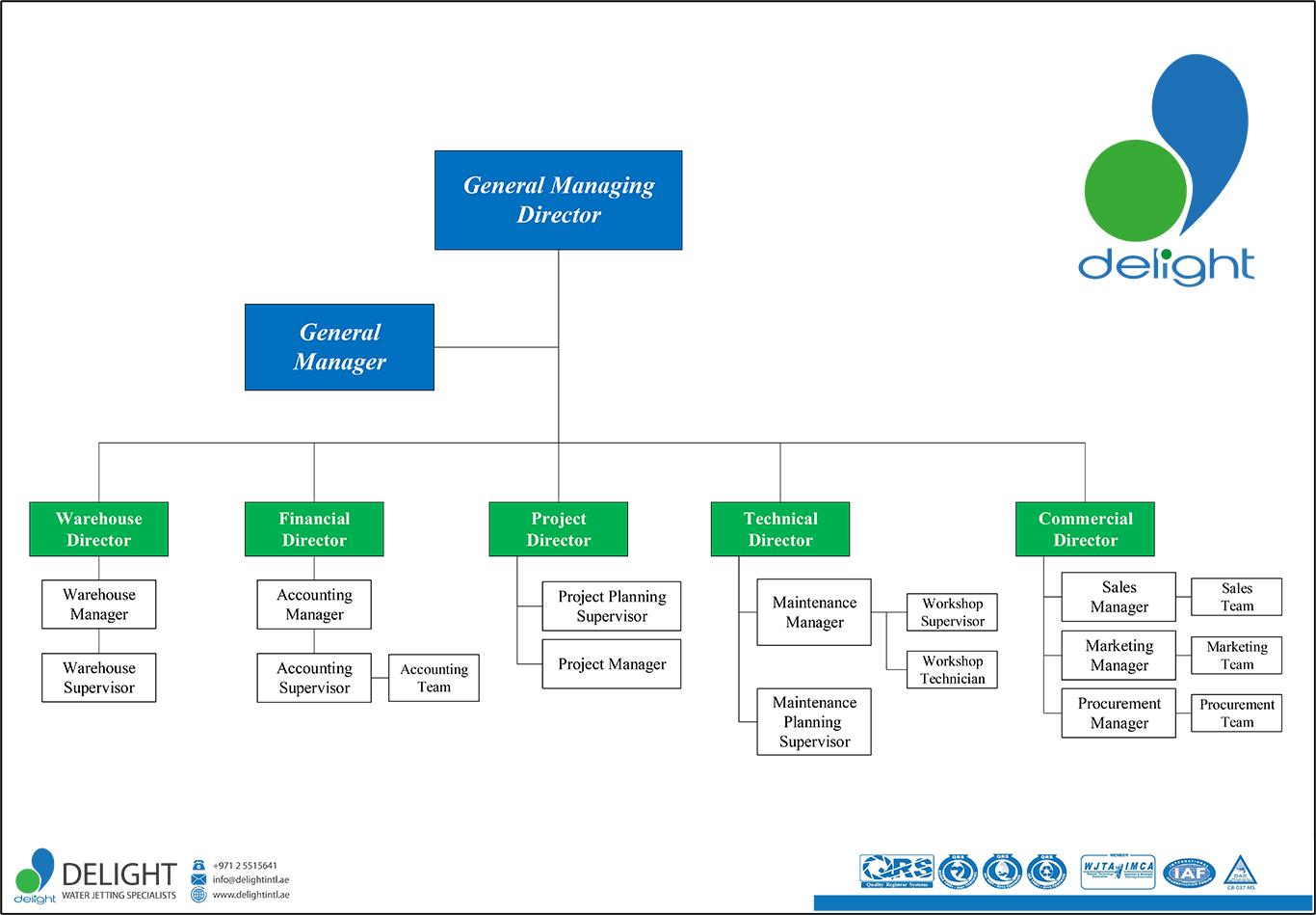 DELIGHT-ORGANIZATION-CHART